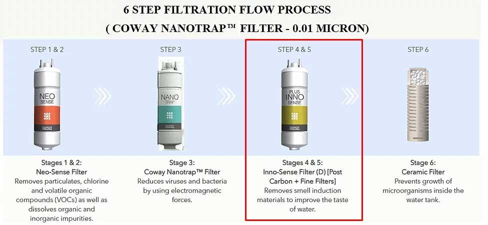 inno sense filter coway hilangkan bau air