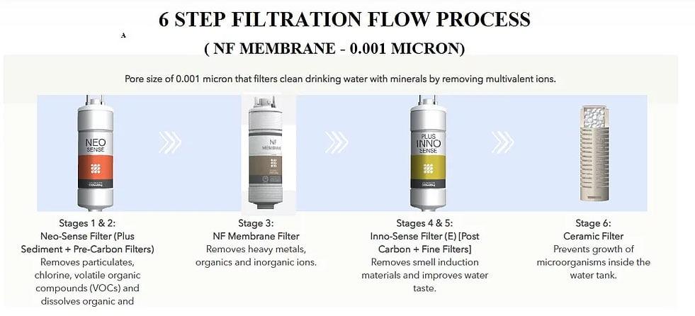 nf membrane filter