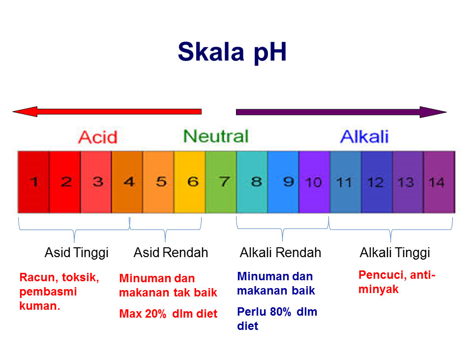 ph alkali