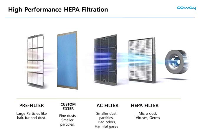 hepa filtration storm coway