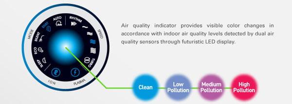 indikator kualiti udara lombok 2 coway