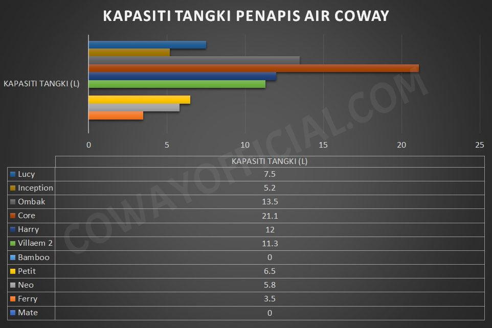 kapasiti tangki penapis air coway 1